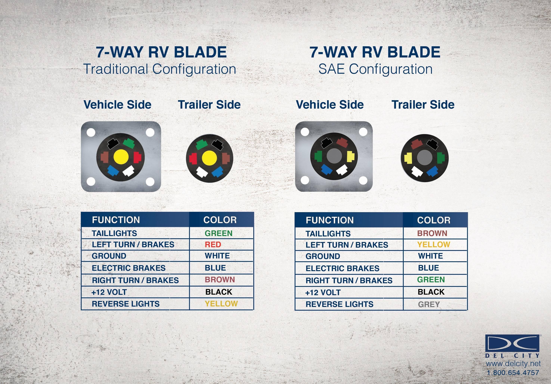 7-Way RV Blade Style Nylon Trailer Connector - SAE Plug on